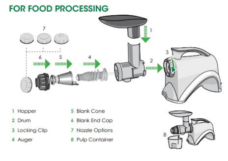 assembly omega for food processing